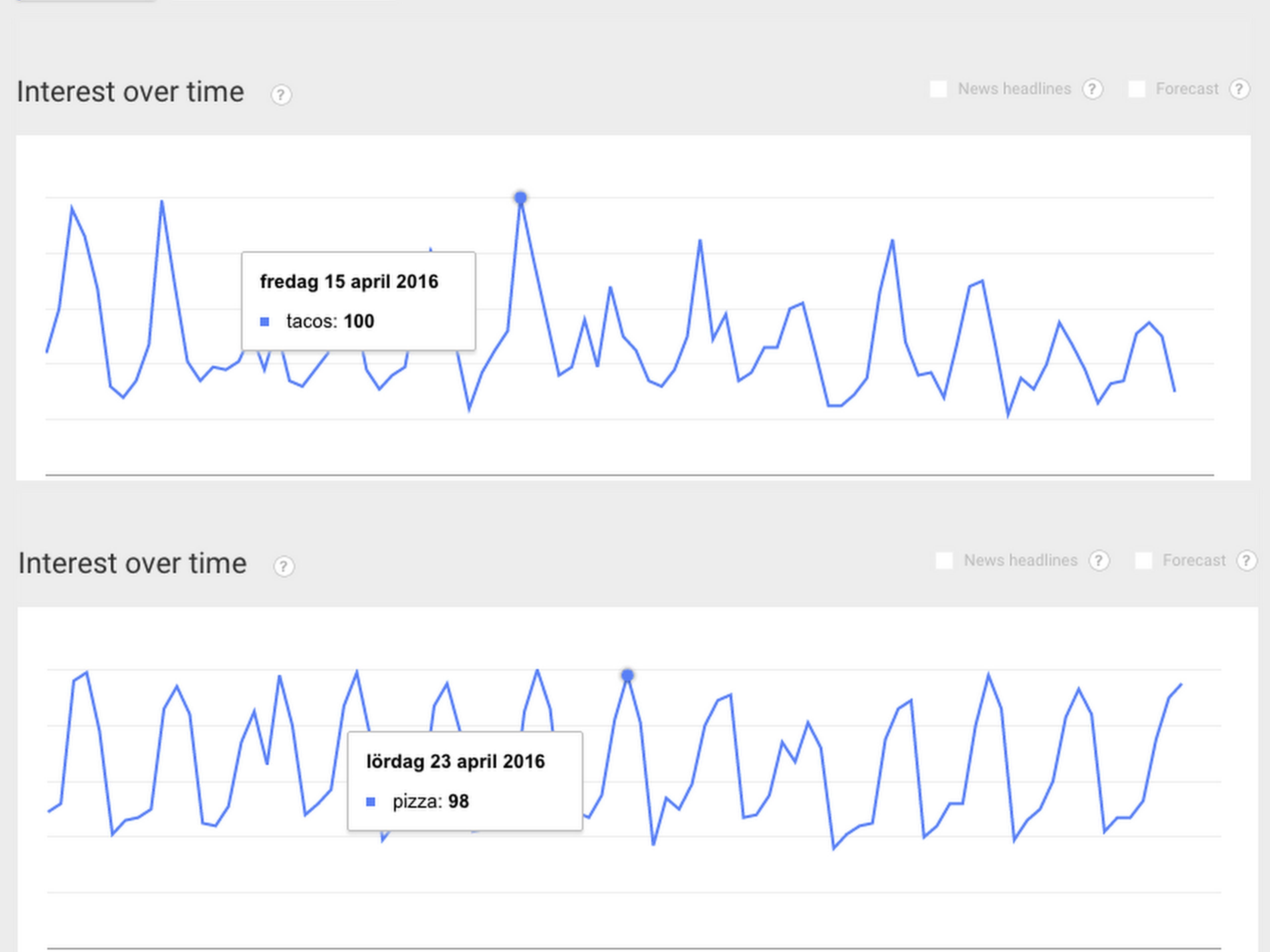 Google trends - pizza vs tacos