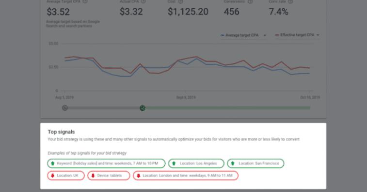 Google Ads få tillgång till mer data