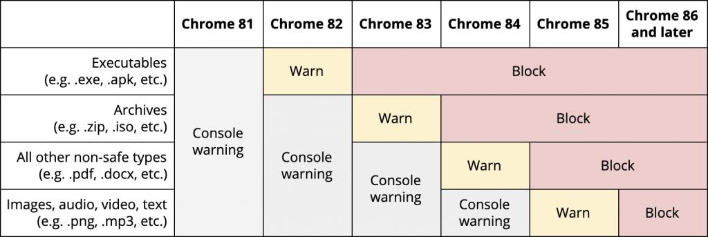 google chrome slutar stödja osäkra nedladdningar