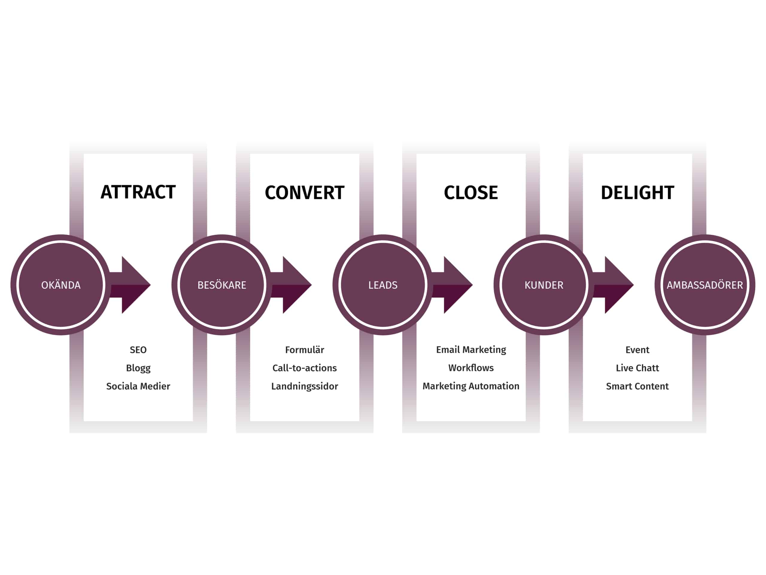 Customer Journey Topvisible
