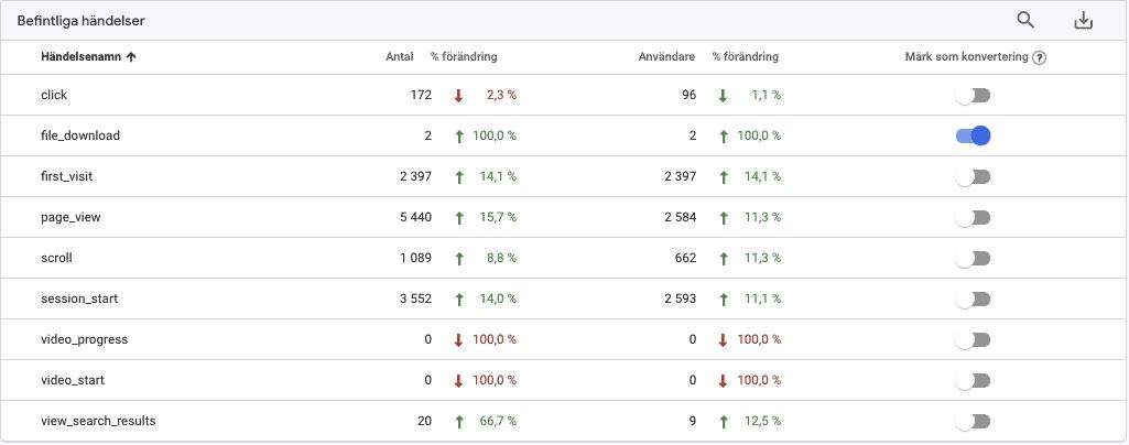 Events i Google Analytics 4 som konvertering