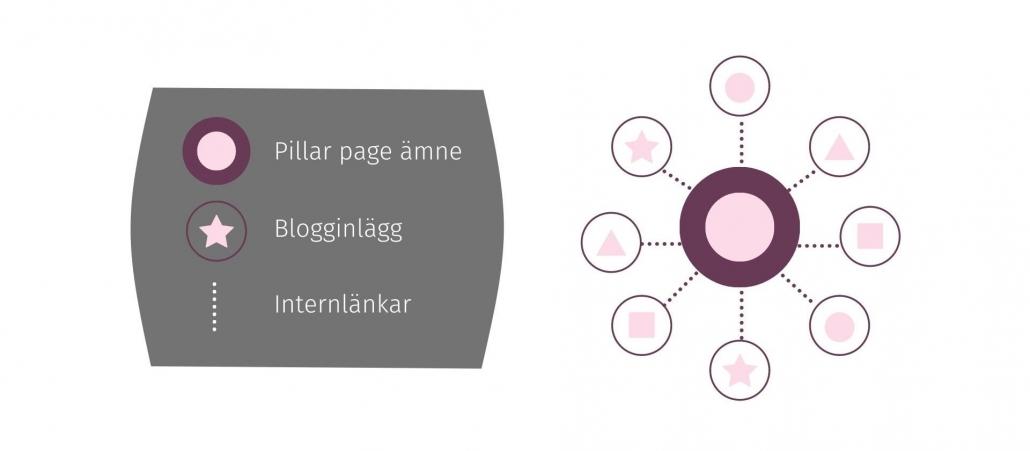 förklaring pillar page struktur