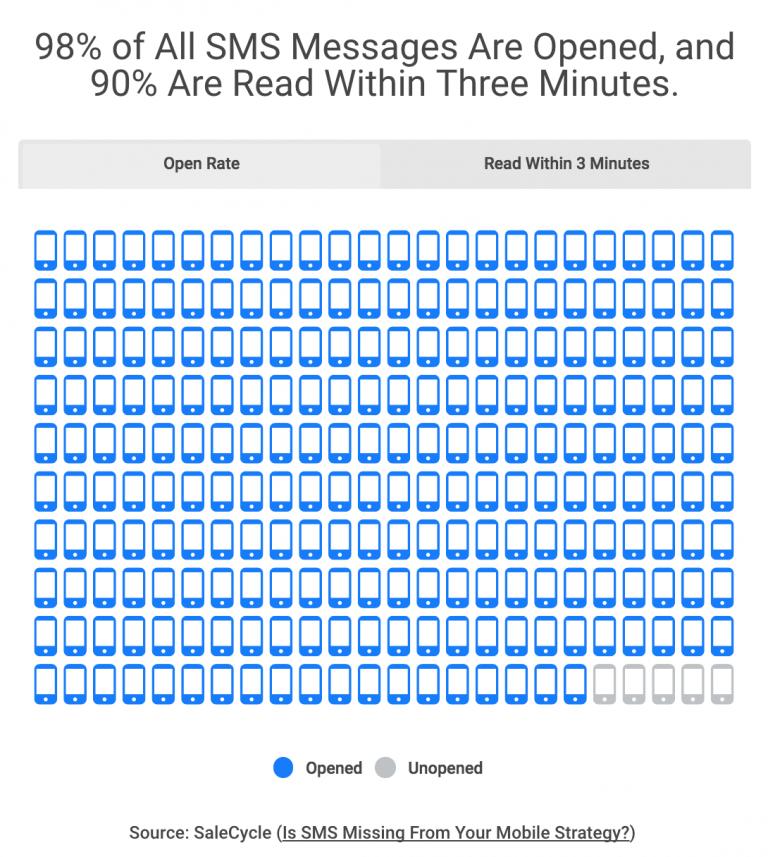 SMS-statistik e-handel