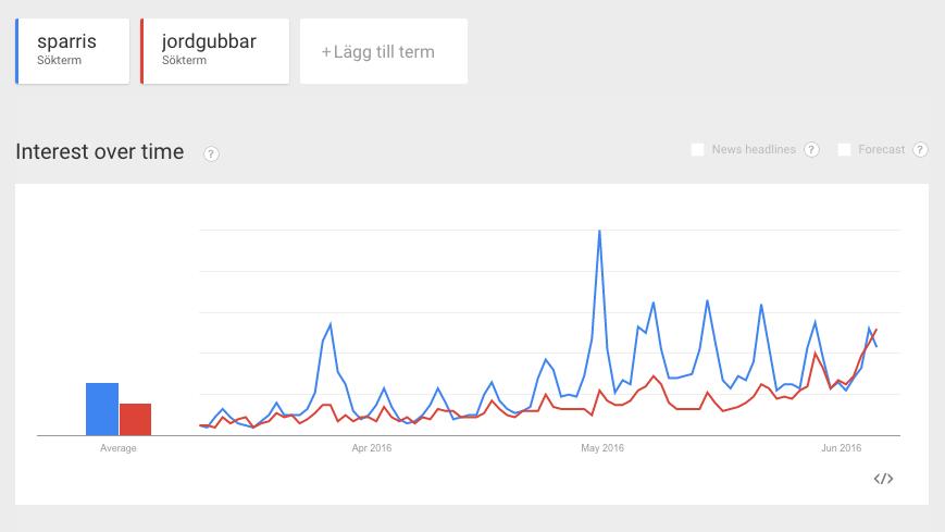 Google trends jordgubbar och sparris
