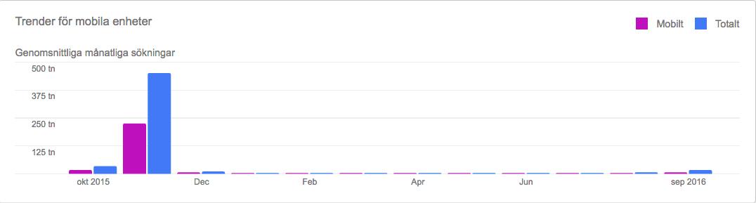 Black Friday statistik på Google