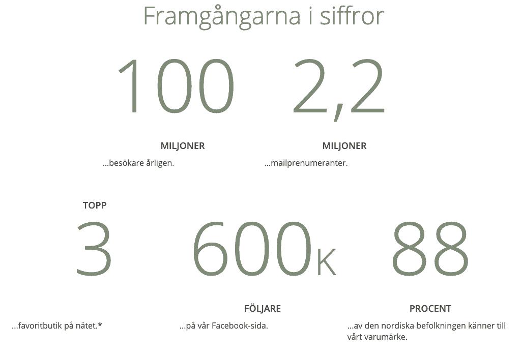 CDON statistik